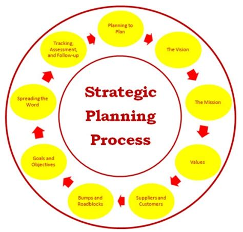 Strategic Plan Template Free Download - Cascade Strategy